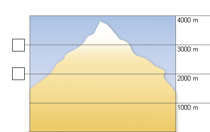 Weather in the mountains